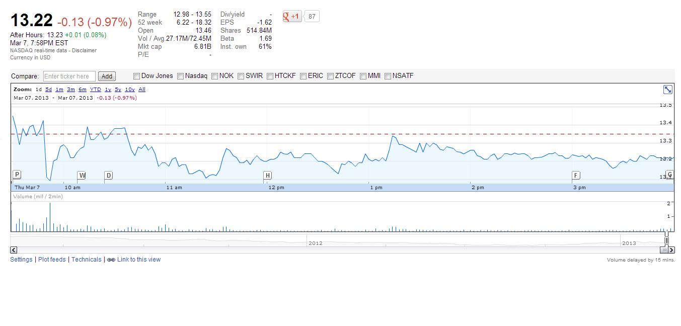 BBRY Stock Snapshot